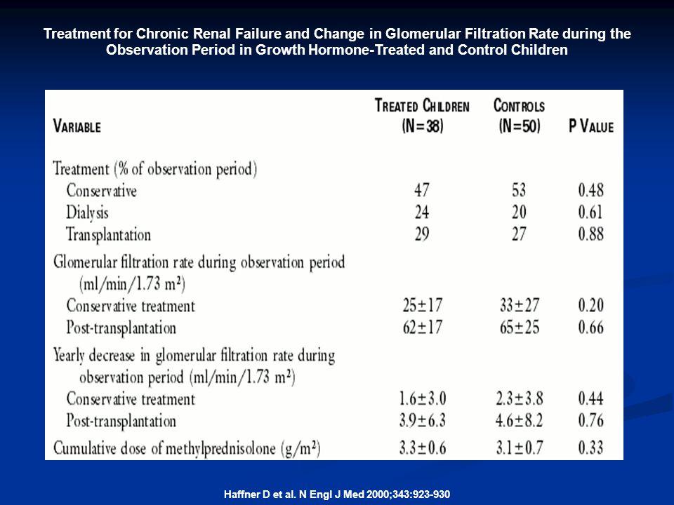 Haffner D et al. N Engl J Med 2000;343:923-930