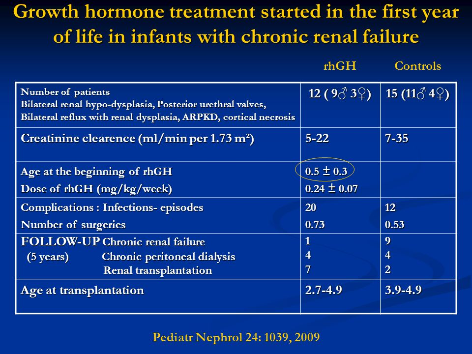 Growth hormone treatment started in the first year of life in infants with chronic renal failure