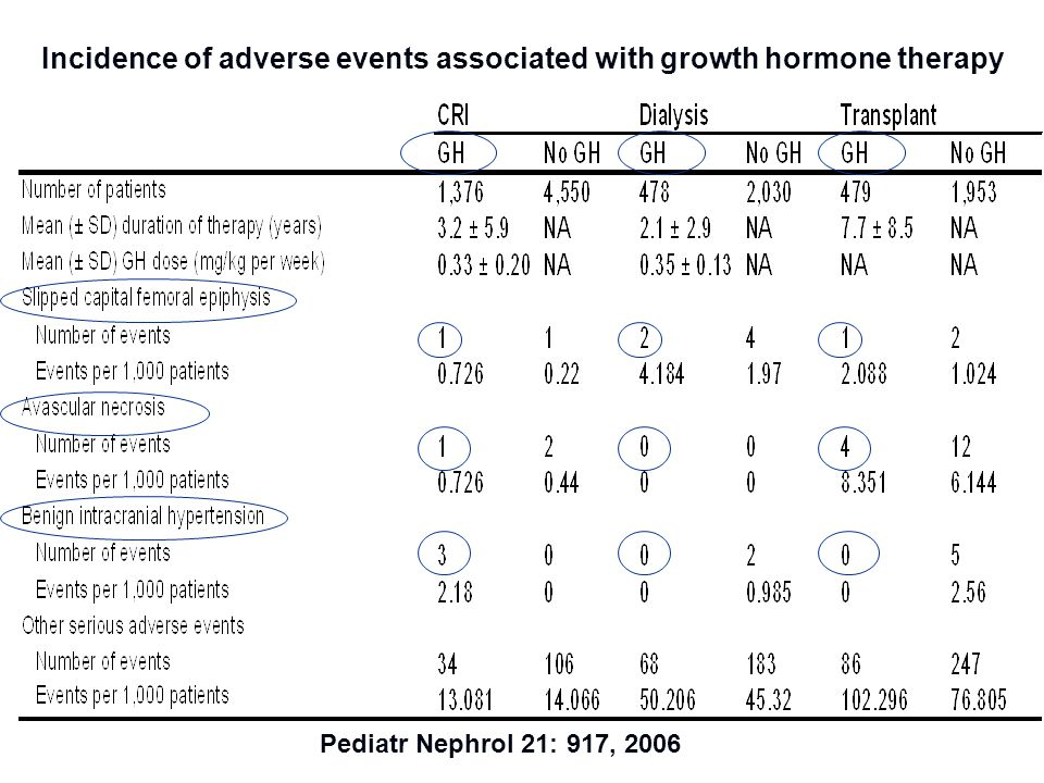 Incidence of adverse events associated with growth hormone therapy