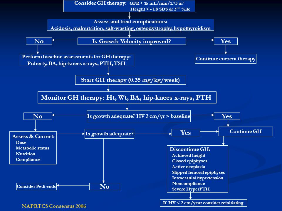 Monitor GH therapy: Ht, Wt, BA, hip-knees x-rays, PTH