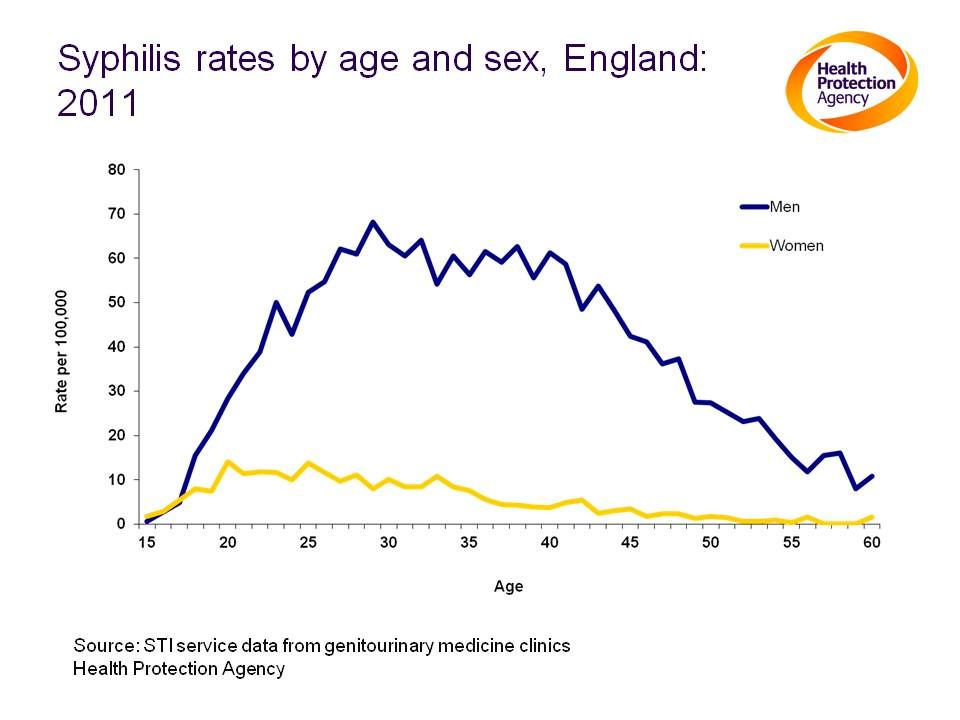 Notes: Rates of syphilis are nine times higher among men.