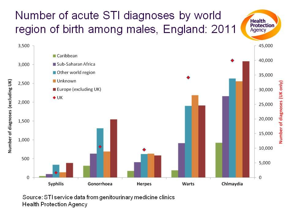 Notes: Excluding those born within the UK , men born within Europe (excl UK) make up the highest number of chlamydia, gonorrhoea and syphilis cases.