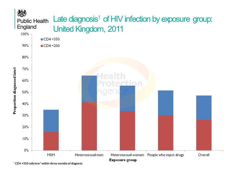 Late diagnosis1 of HIV infection by exposure group: United Kingdom, 2011