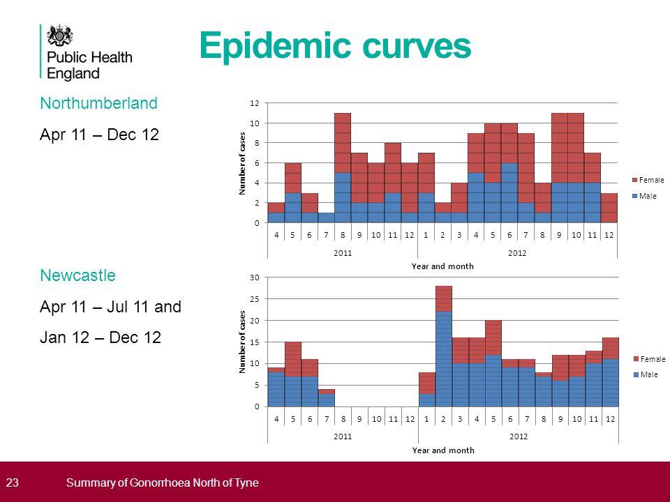 Epidemic curves Northumberland Apr 11 – Dec 12 Newcastle