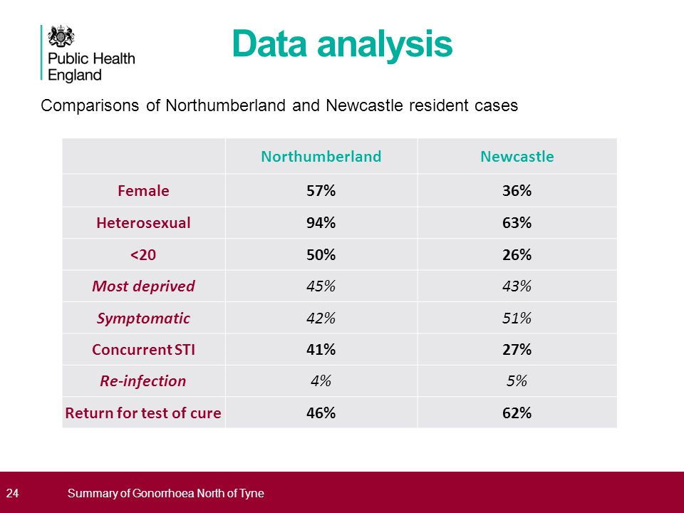Data analysis Comparisons of Northumberland and Newcastle resident cases. Northumberland. Newcastle.