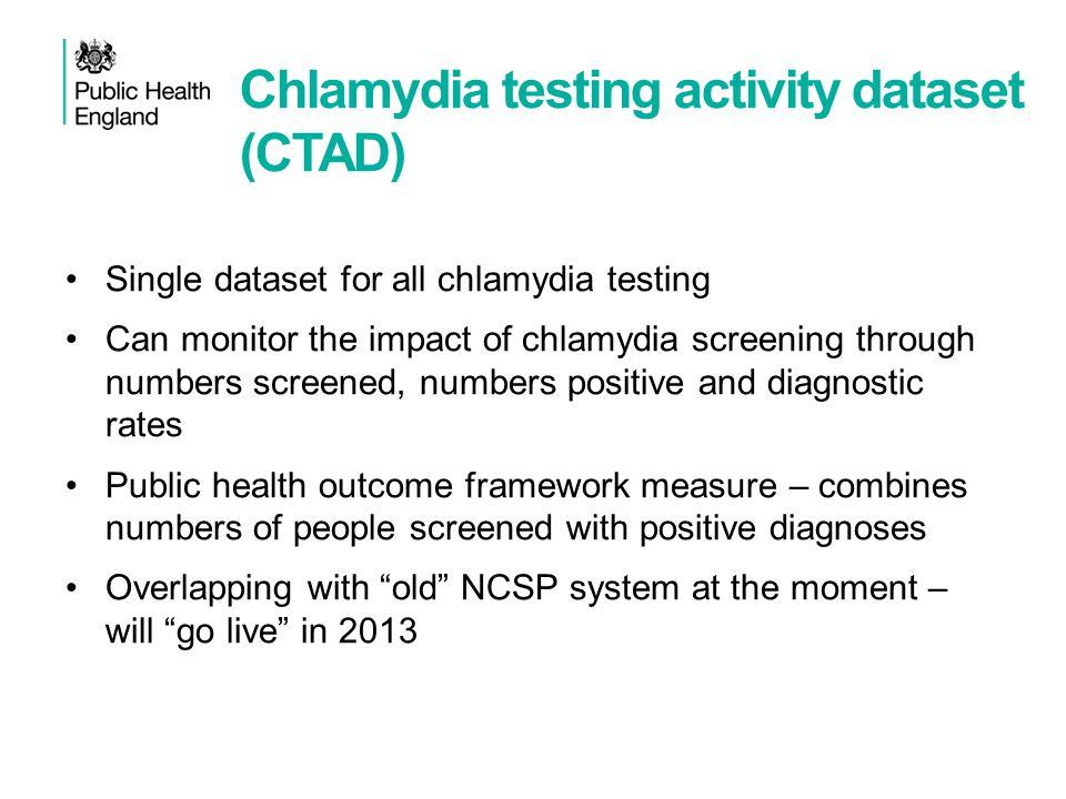 Chlamydia testing activity dataset (CTAD)