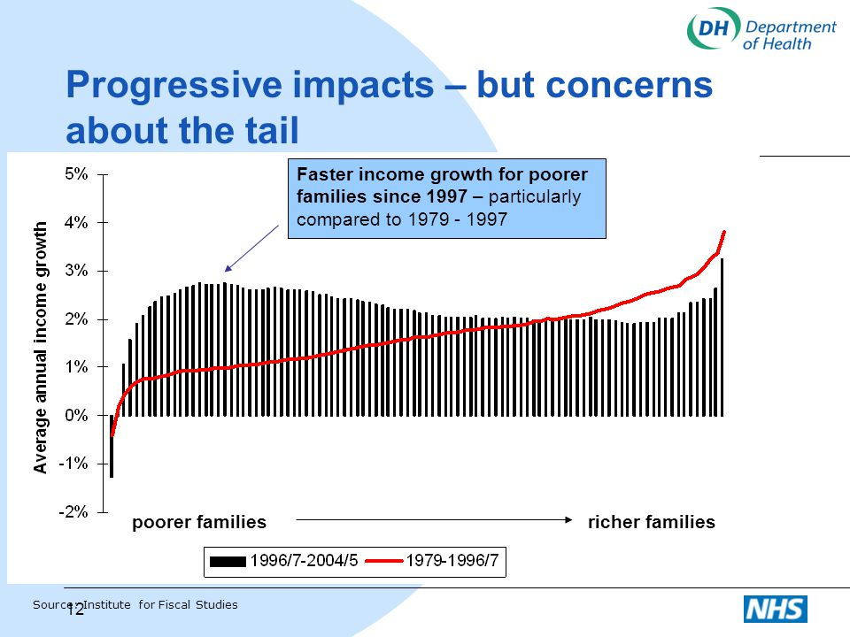 Progressive impacts – but concerns about the tail