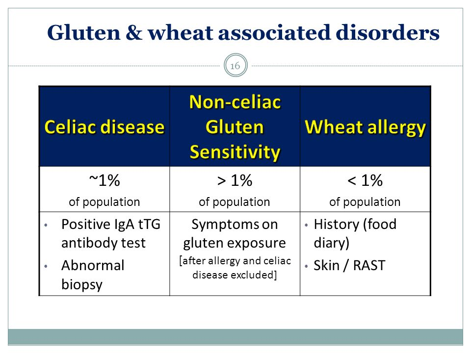 Gluten & wheat associated disorders