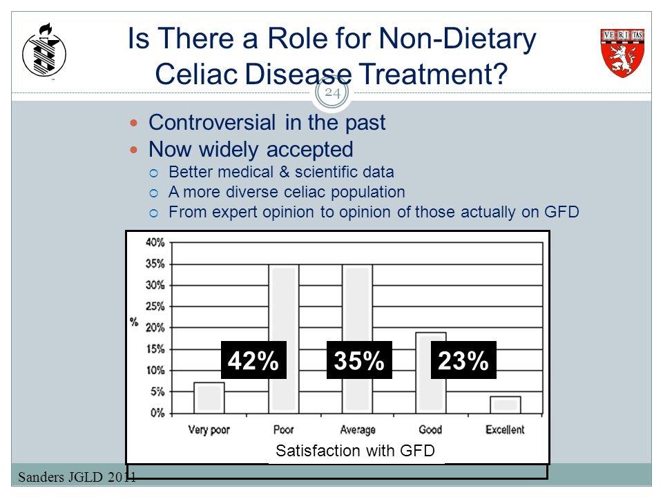 Is There a Role for Non-Dietary Celiac Disease Treatment