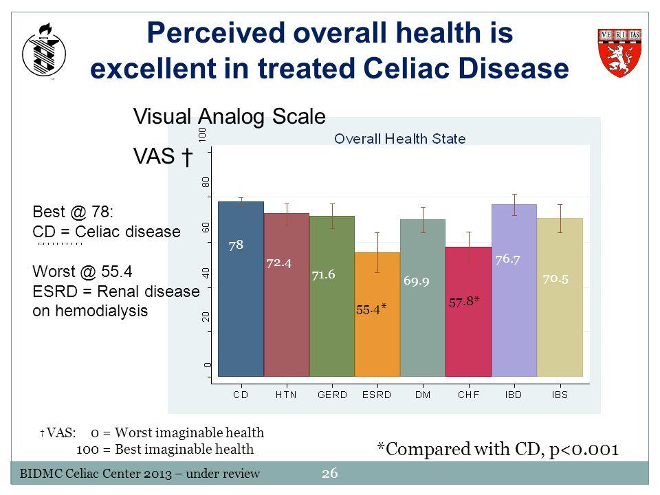 † VAS: 0 = Worst imaginable health 100 = Best imaginable health