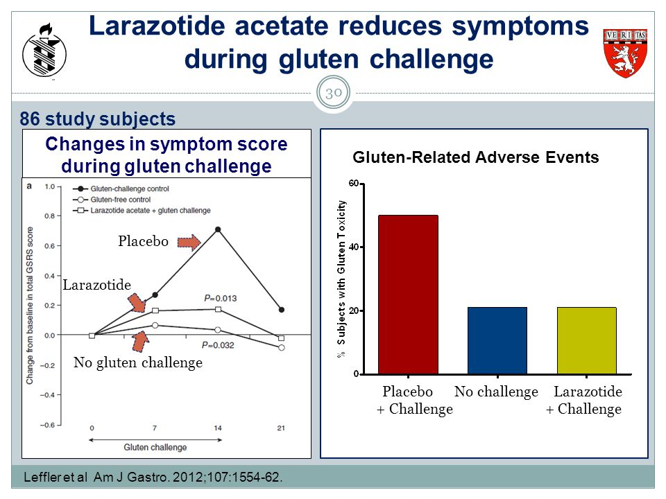 Larazotide acetate reduces symptoms during gluten challenge