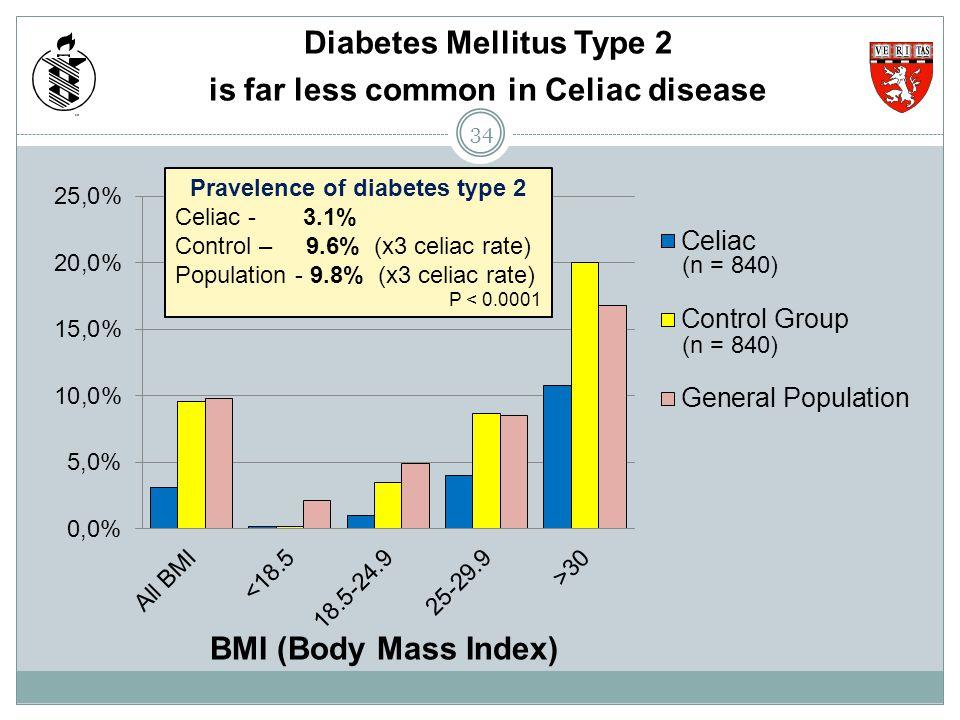 Diabetes Mellitus Type 2 is far less common in Celiac disease