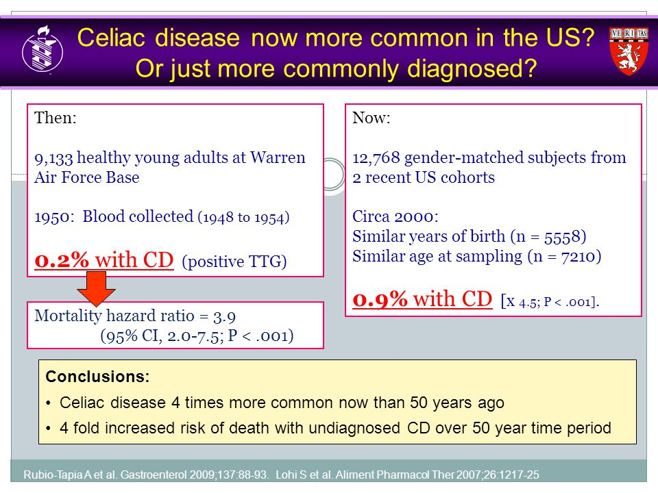 Celiac disease now more common in the US