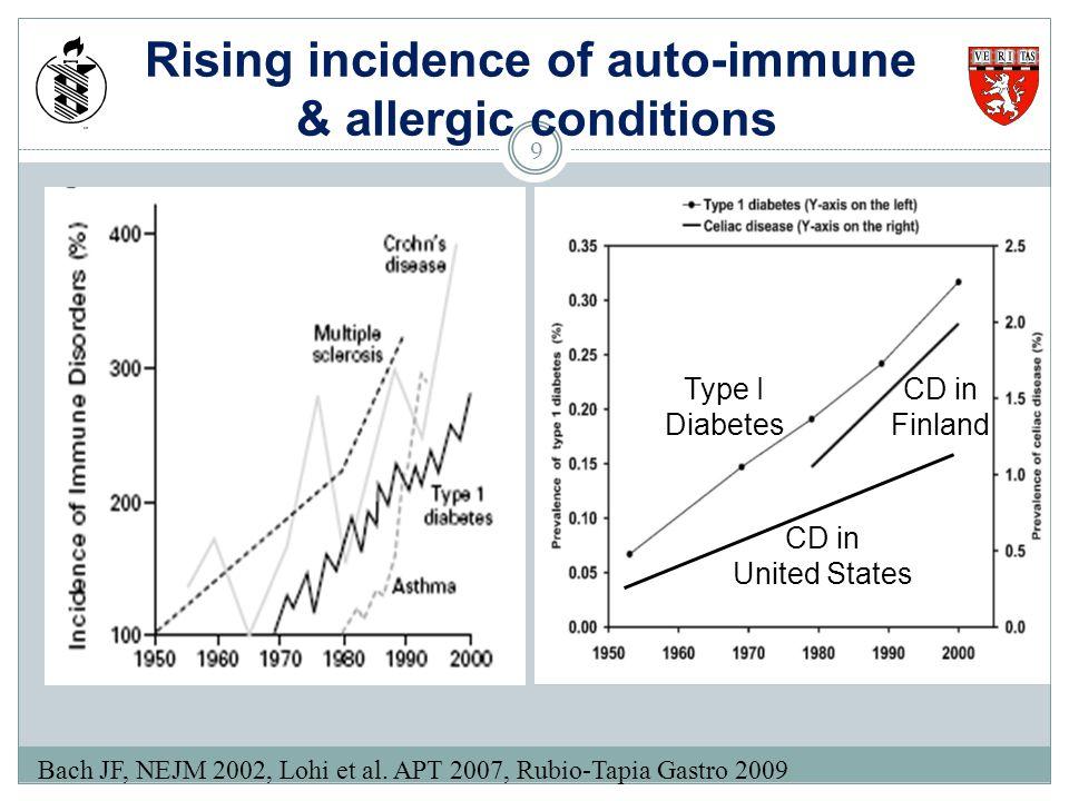 Rising incidence of auto-immune & allergic conditions