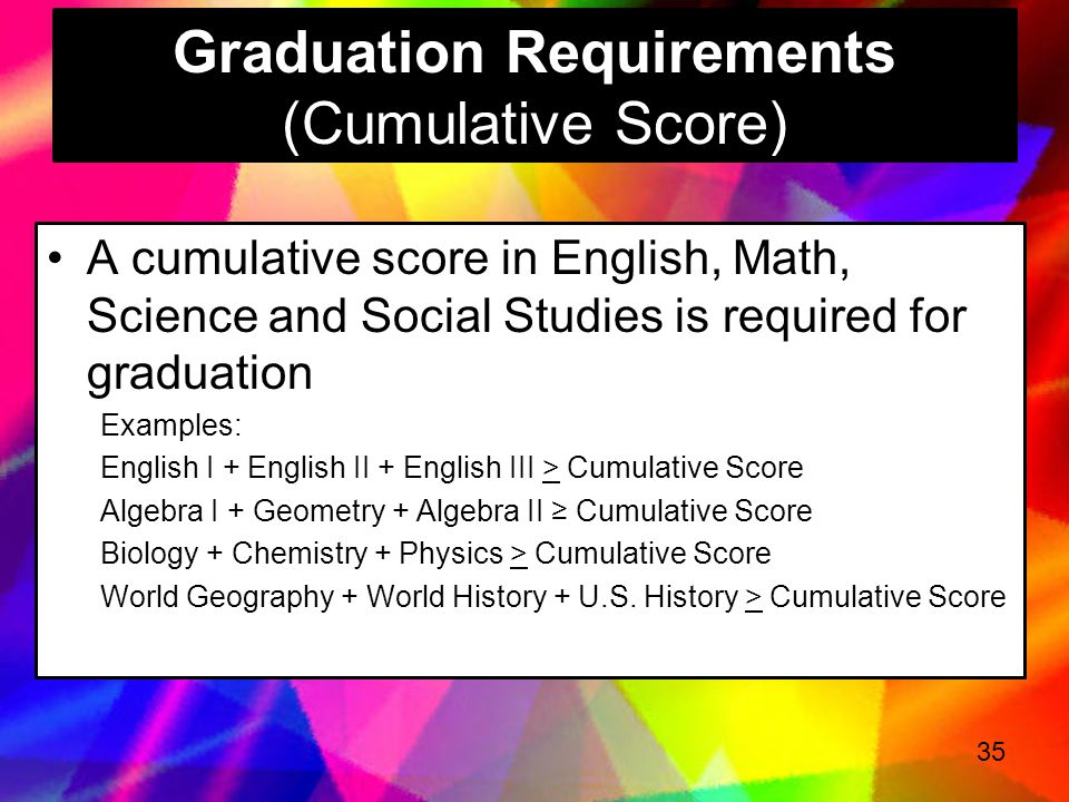 Graduation Requirements (Cumulative Score)