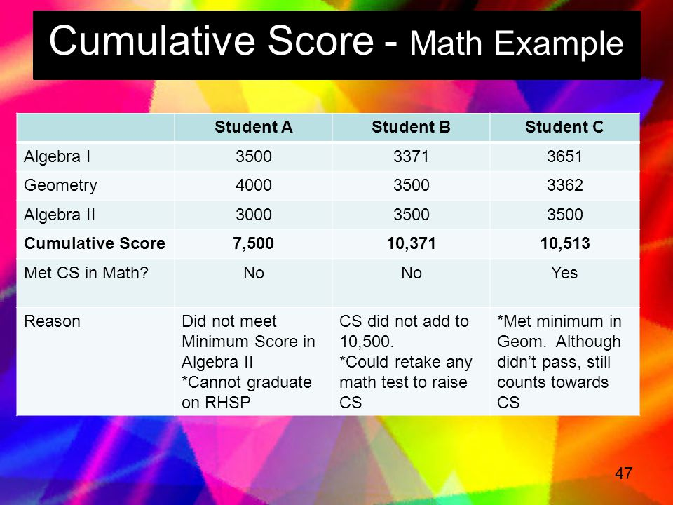 Cumulative Score - Math Example