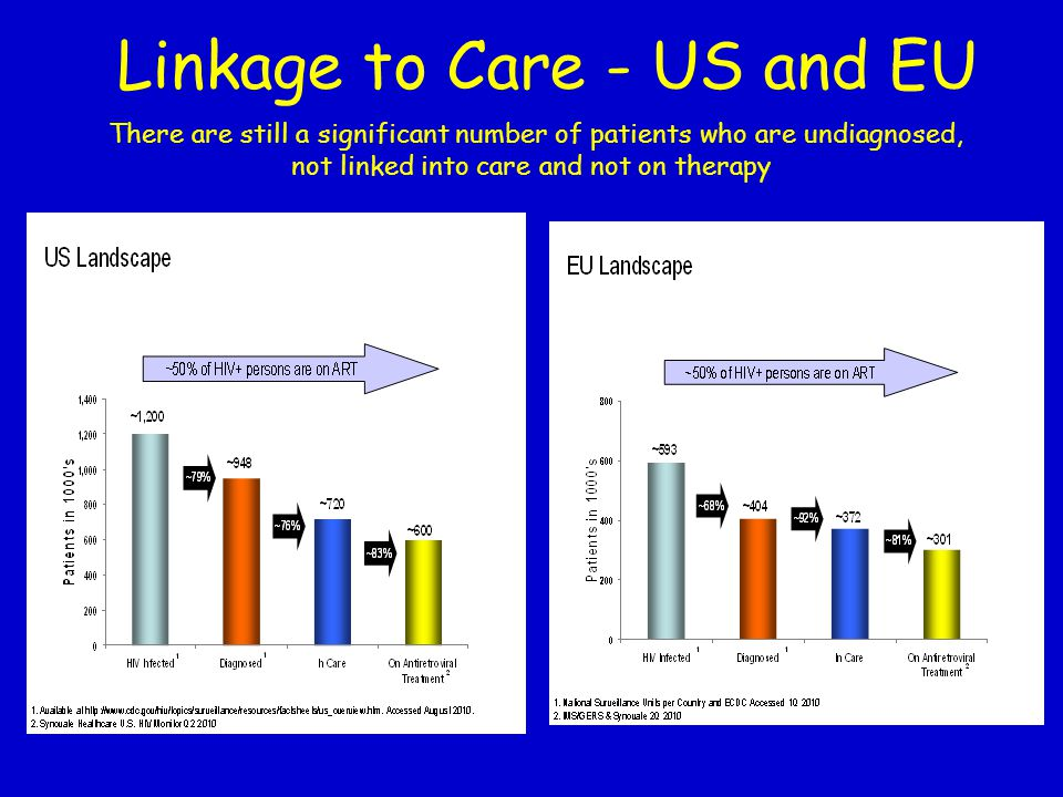 Linkage to Care - US and EU