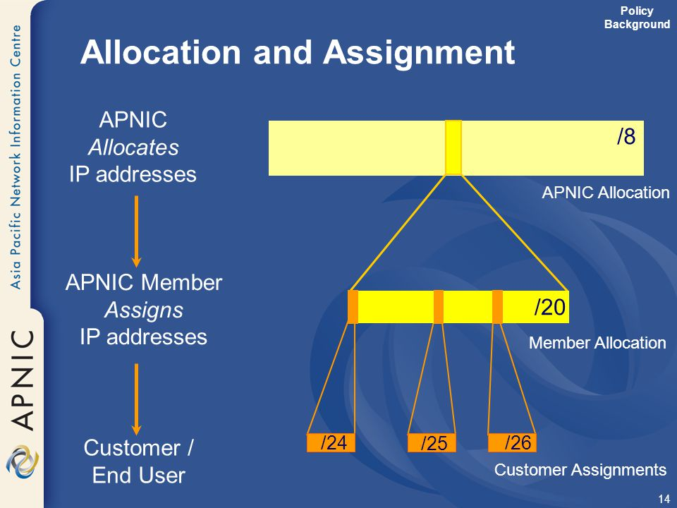 Allocation and Assignment
