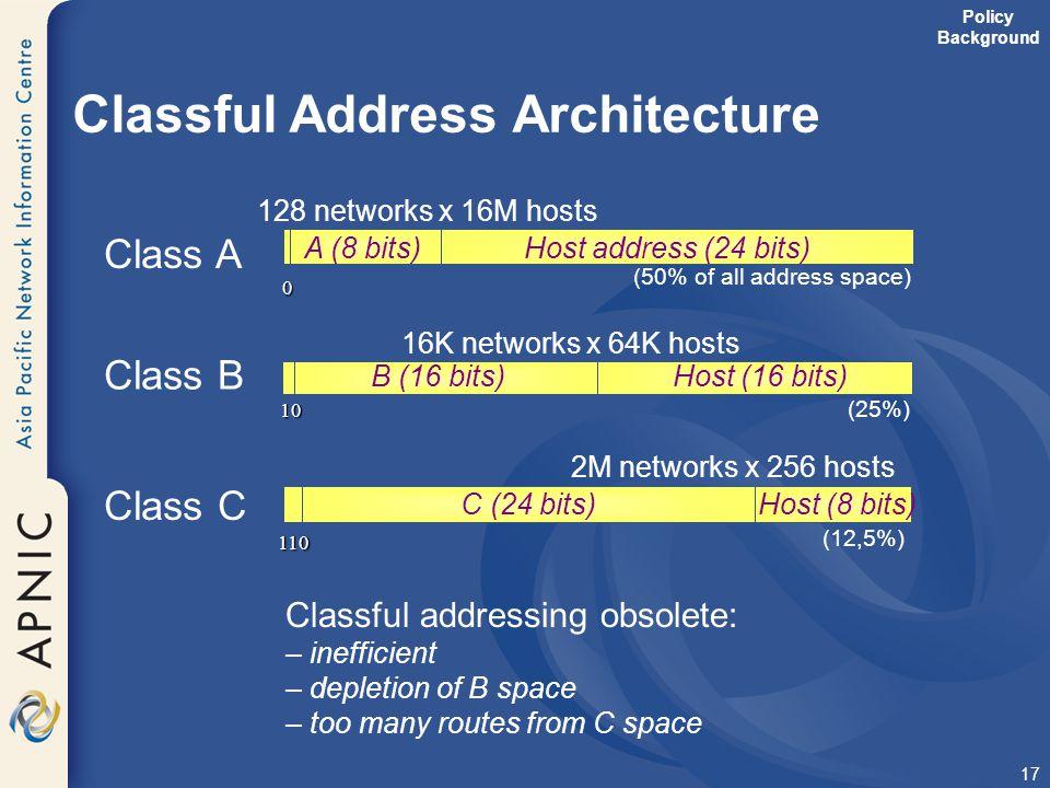 Classful Address Architecture