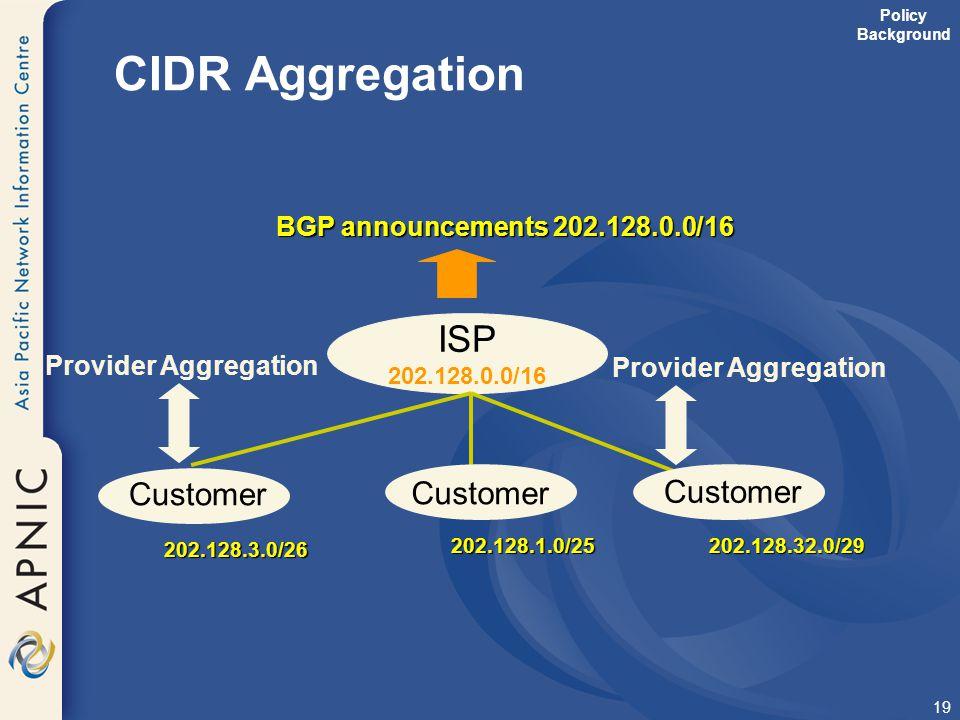 CIDR Aggregation ISP Customer Customer Customer
