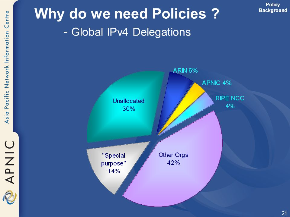 Why do we need Policies - Global IPv4 Delegations