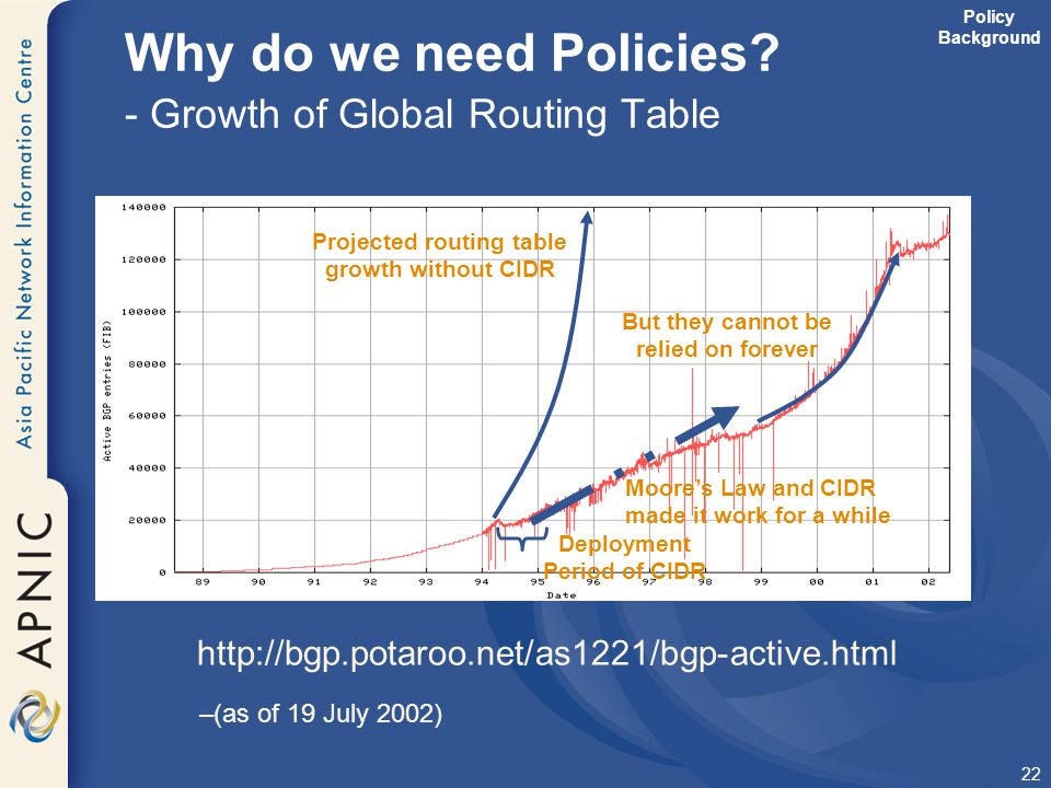 Why do we need Policies - Growth of Global Routing Table