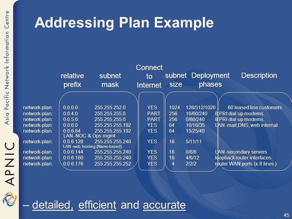 Addressing Plan Example
