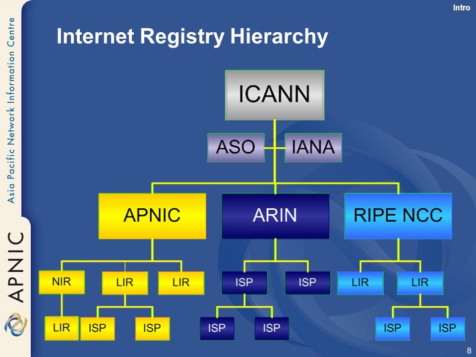 Internet Registry Hierarchy