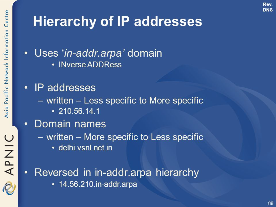 Hierarchy of IP addresses
