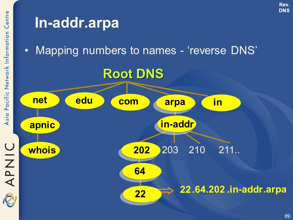 In-addr.arpa Root DNS Mapping numbers to names - 'reverse DNS' net edu