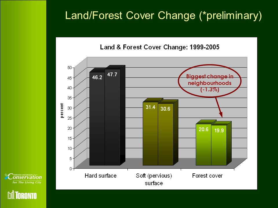Land/Forest Cover Change (*preliminary)