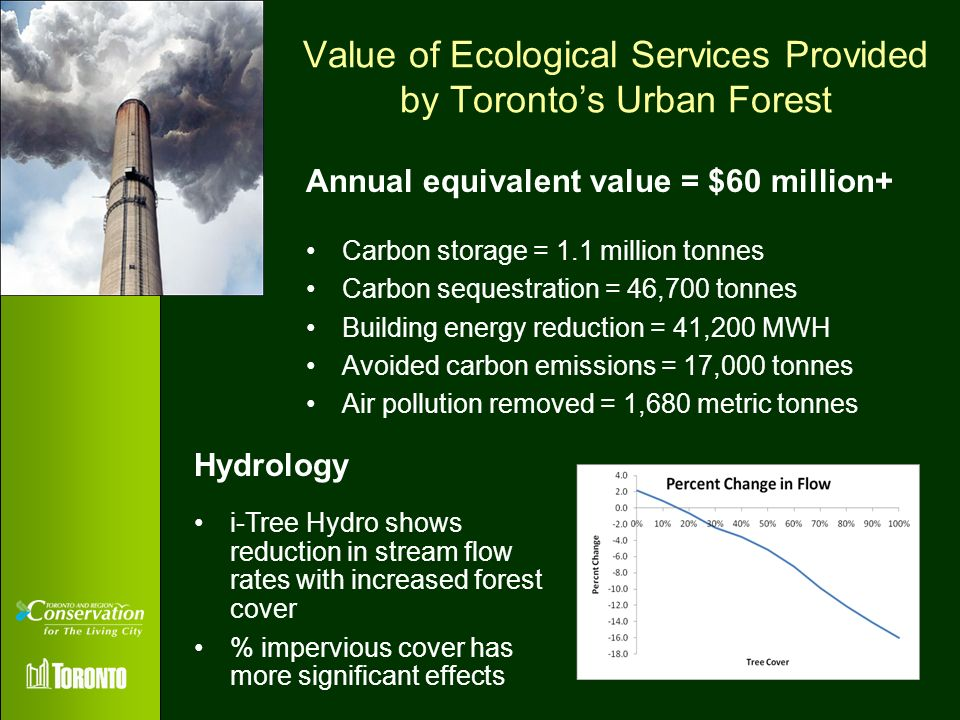 Value of Ecological Services Provided by Toronto's Urban Forest