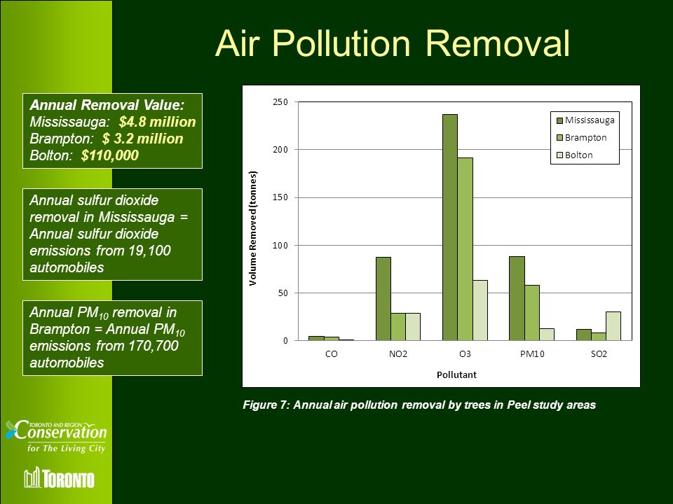Air Pollution Removal Annual Removal Value: Mississauga: $4.8 million