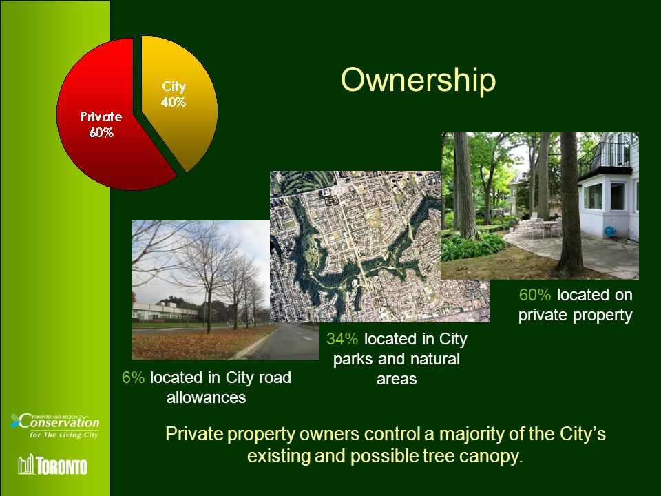 Ownership 60% located on private property. 34% located in City parks and natural areas. 6% located in City road allowances.