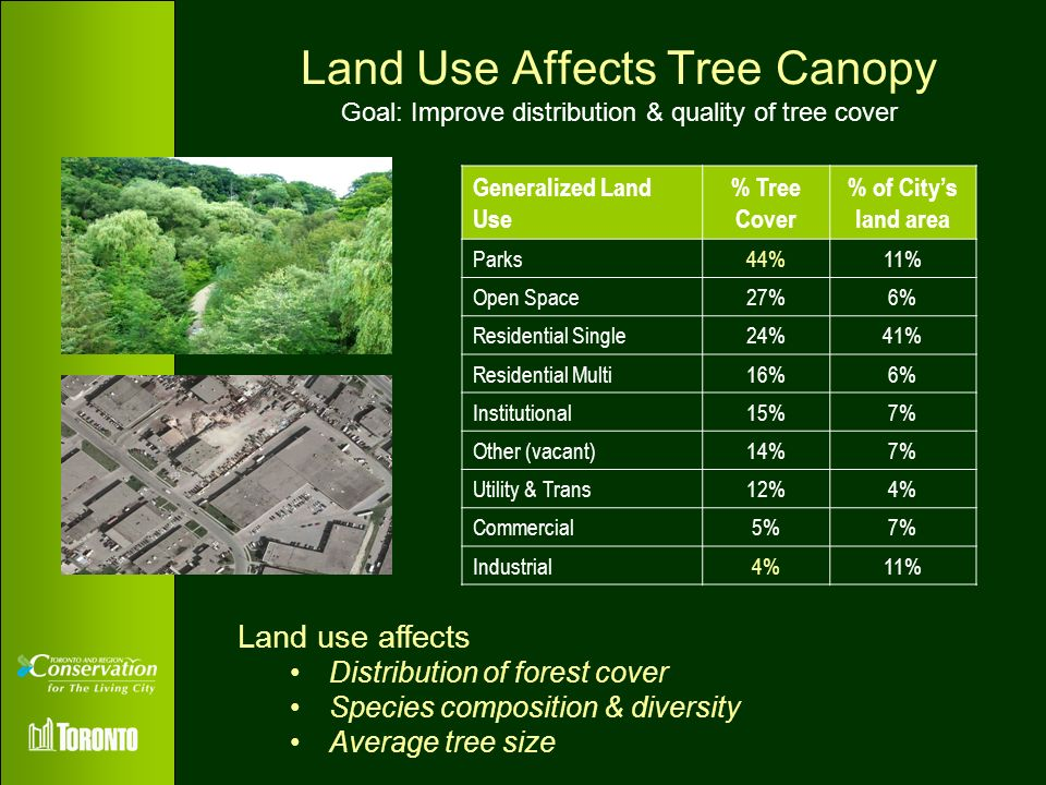 Land Use Affects Tree Canopy Goal: Improve distribution & quality of tree cover