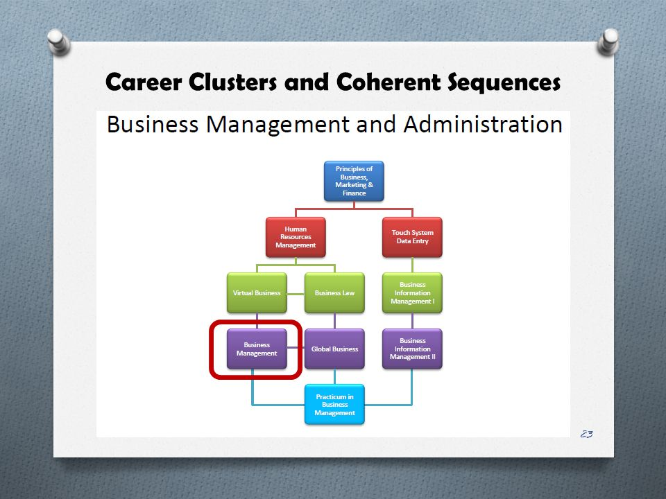 Career Clusters and Coherent Sequences