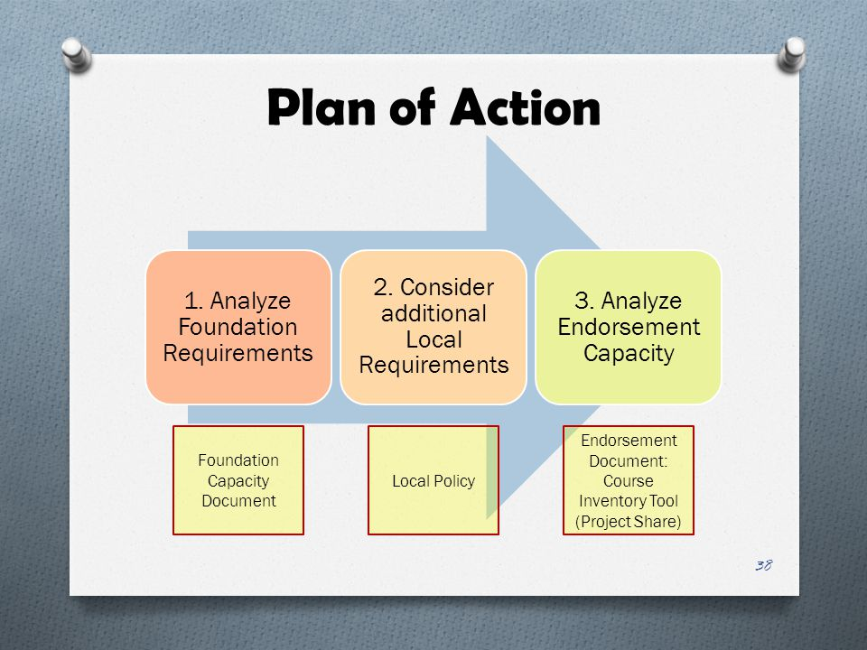Plan of Action 1. Analyze Foundation Requirements