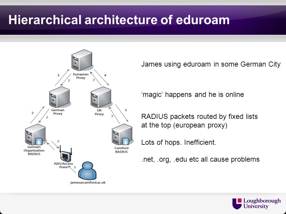 Hierarchical architecture of eduroam