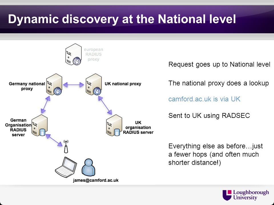 Dynamic discovery at the National level
