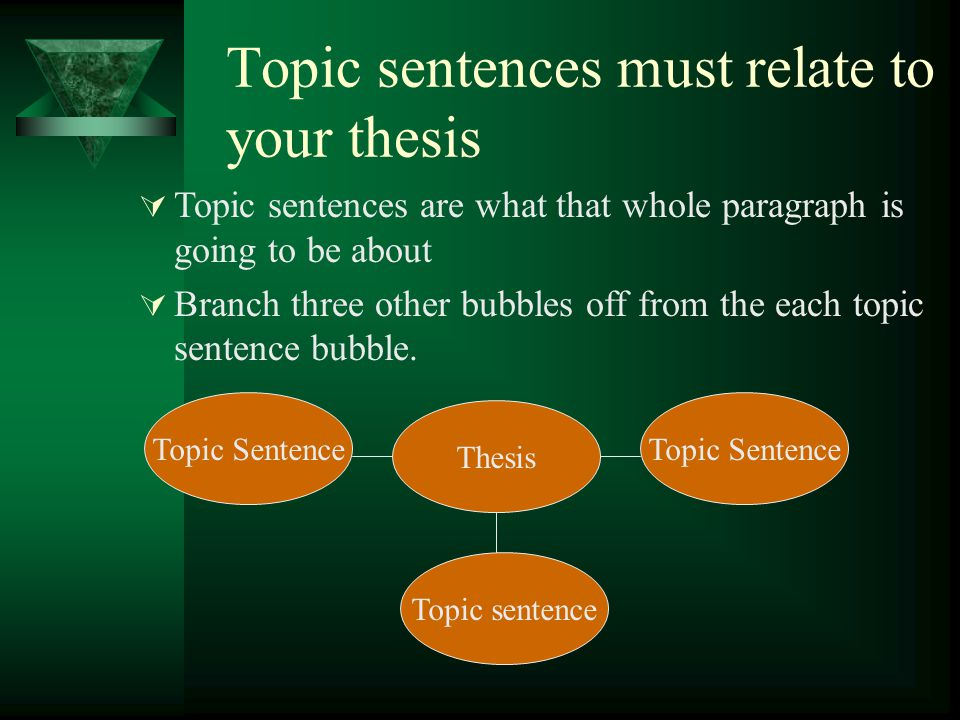 Topic sentences must relate to your thesis