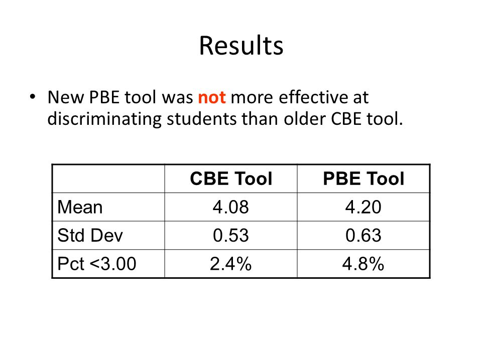Results New PBE tool was not more effective at discriminating students than older CBE tool. CBE Tool.