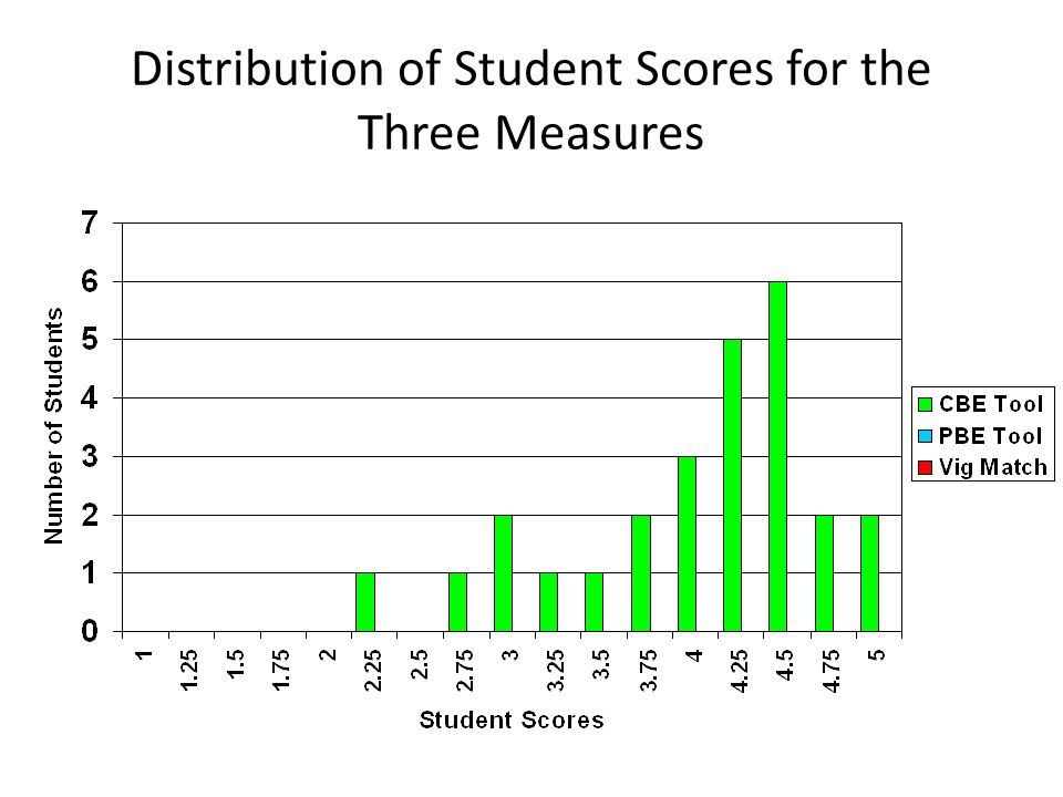 Distribution of Student Scores for the Three Measures