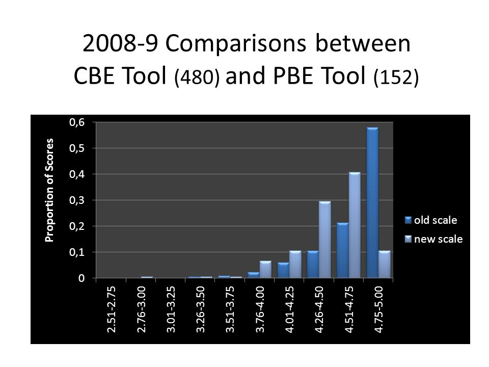 2008-9 Comparisons between CBE Tool (480) and PBE Tool (152)