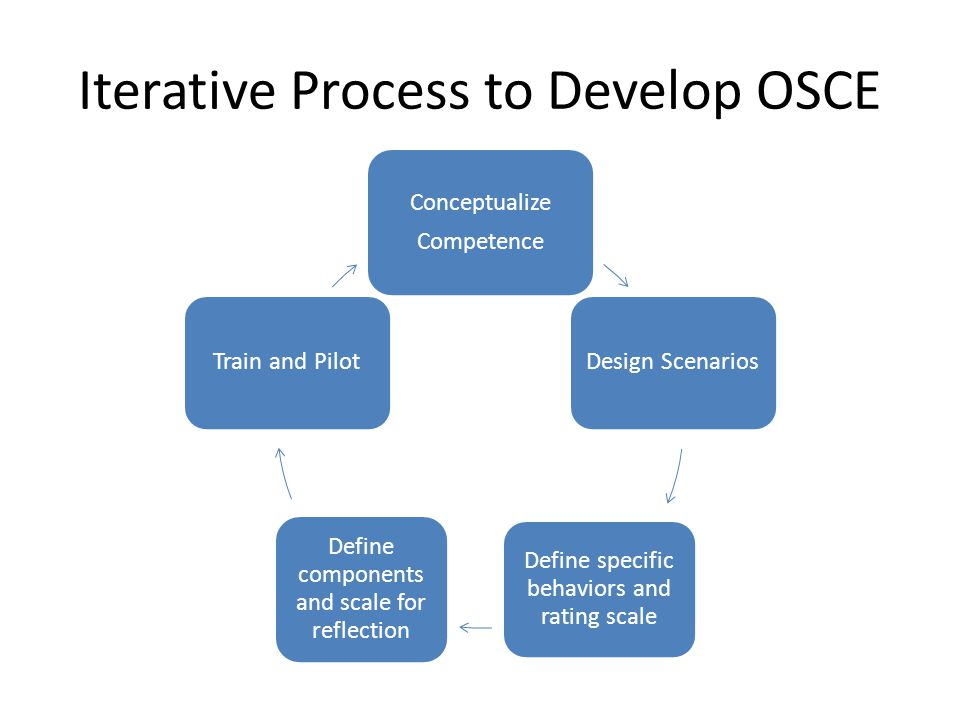Iterative Process to Develop OSCE
