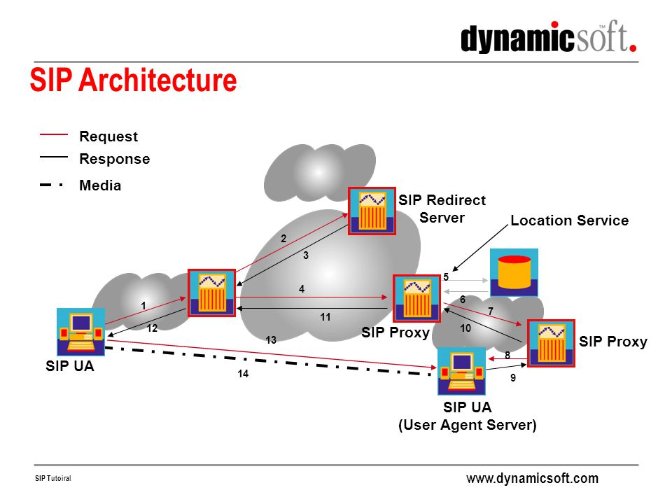 SIP Architecture Request Response Media SIP Redirect Server