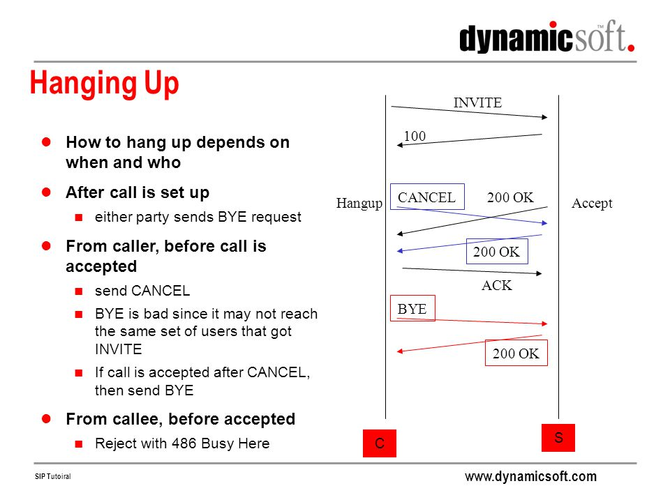 Hanging Up How to hang up depends on when and who After call is set up