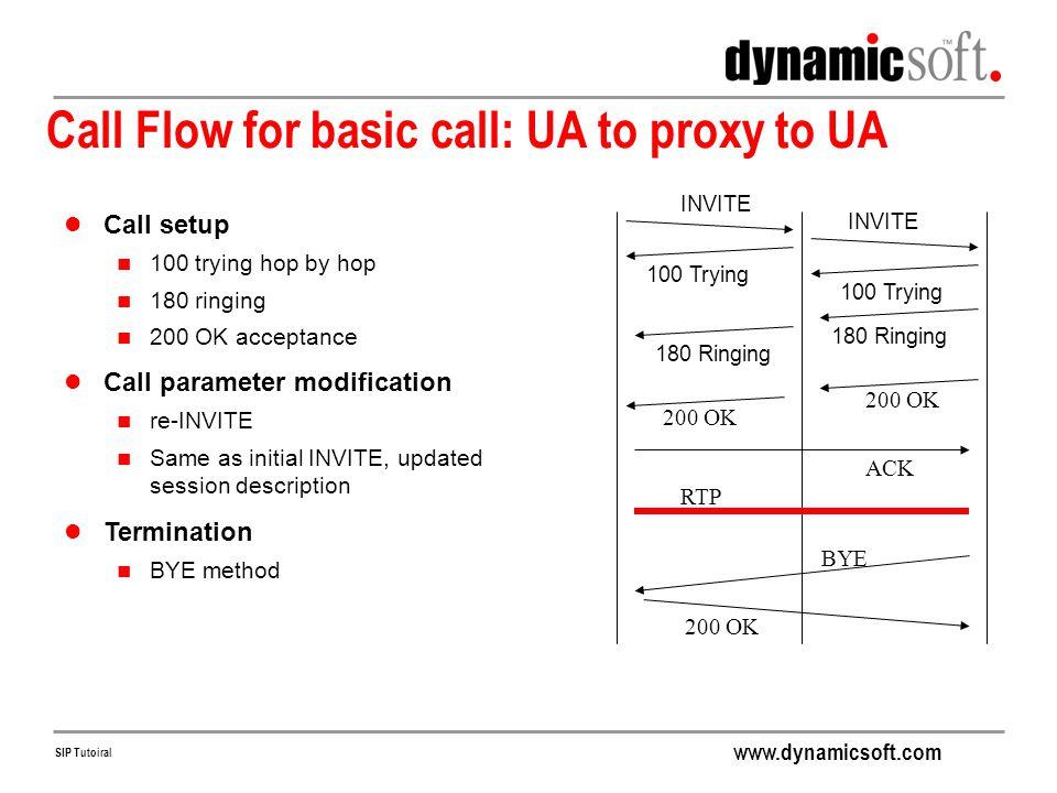 Call Flow for basic call: UA to proxy to UA