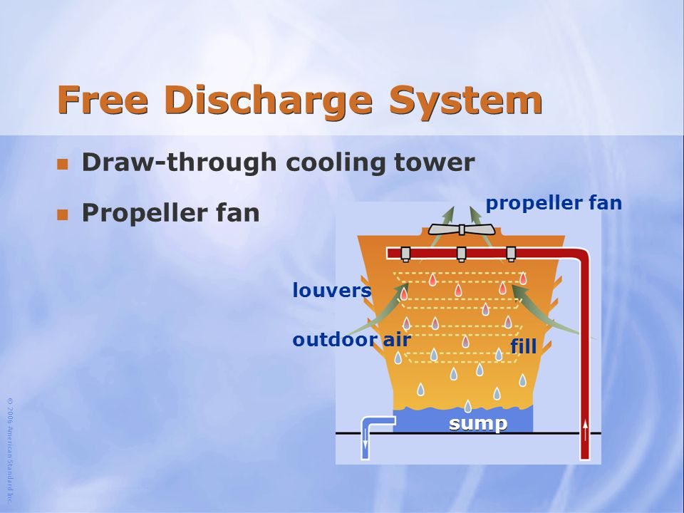 Free Discharge System Draw-through cooling tower Propeller fan
