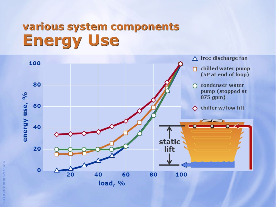 various system components Energy Use