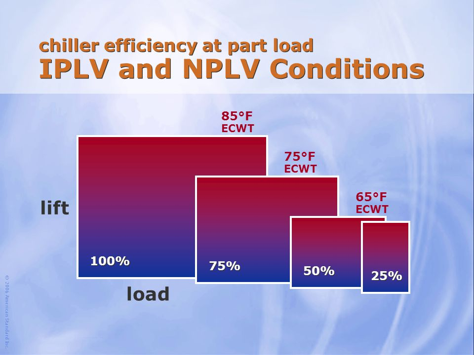 chiller efficiency at part load IPLV and NPLV Conditions
